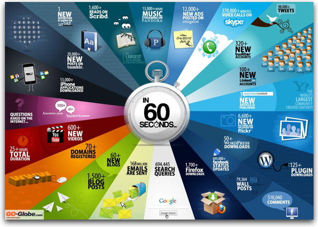 internet-60-seconds-infographic google + facebook twitter pinterest linkedin