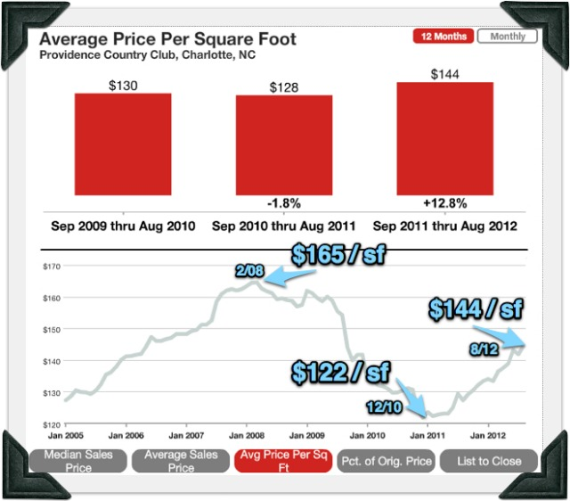 Providence country club MLS statistics average price per sqaure foot trends up