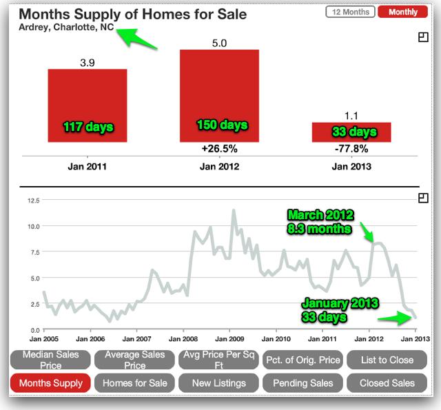 SAM Ardrey Inventory 2.2013-1
